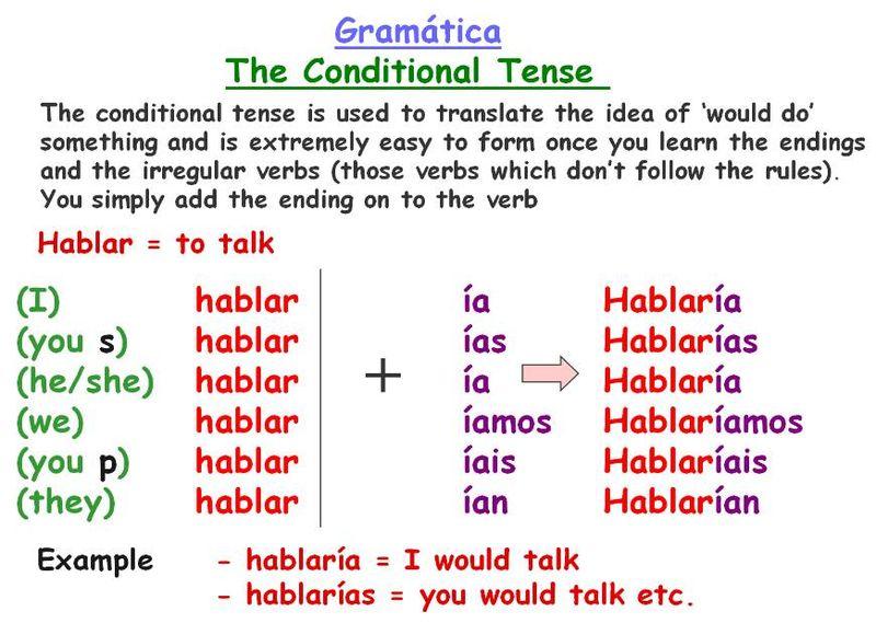 Year 10 Spanish: The Conditional Tense - (En pocas palabras! ) In a ...